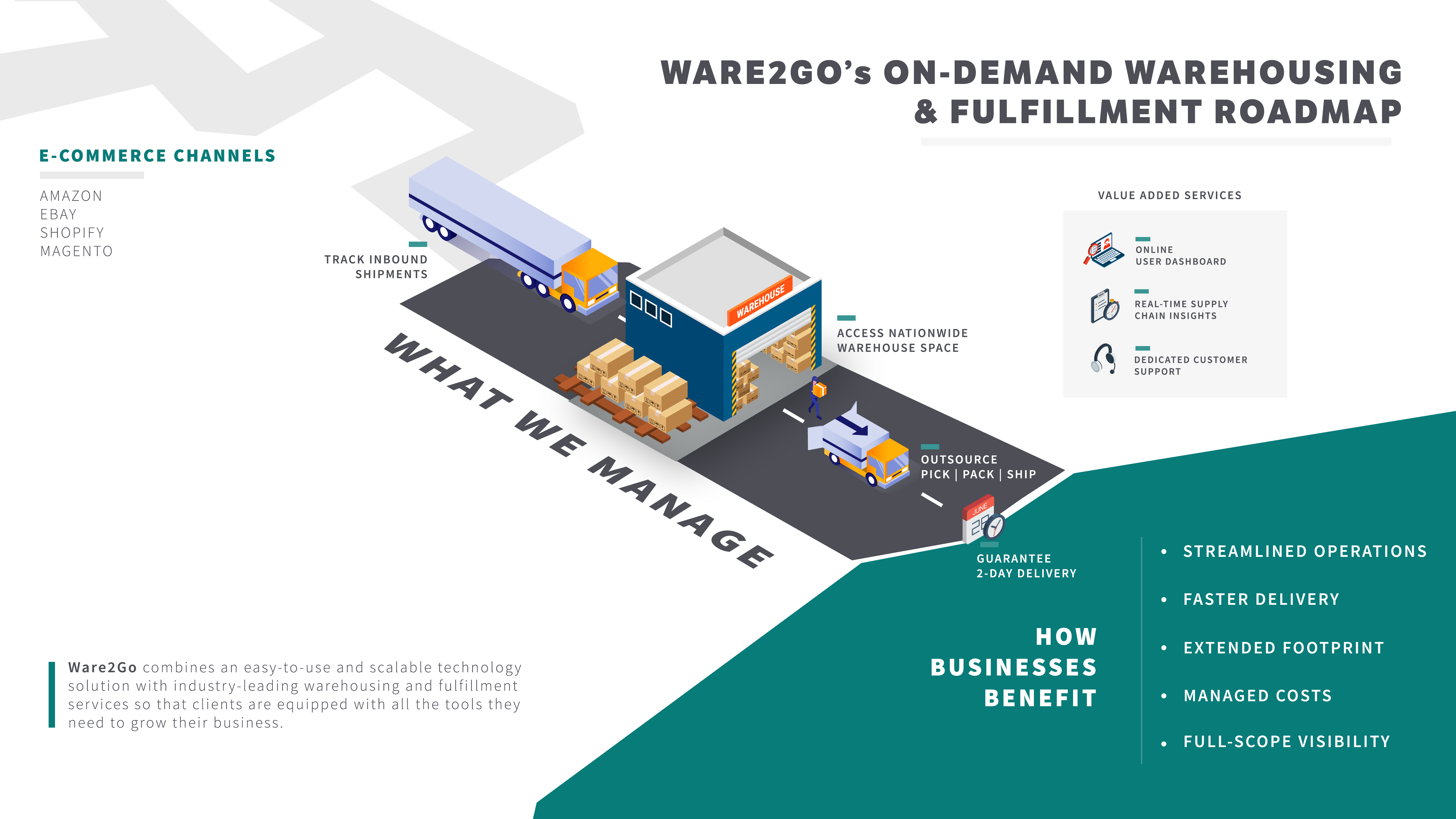 Ware2Go's on-demand warehousing and fulfillment solution