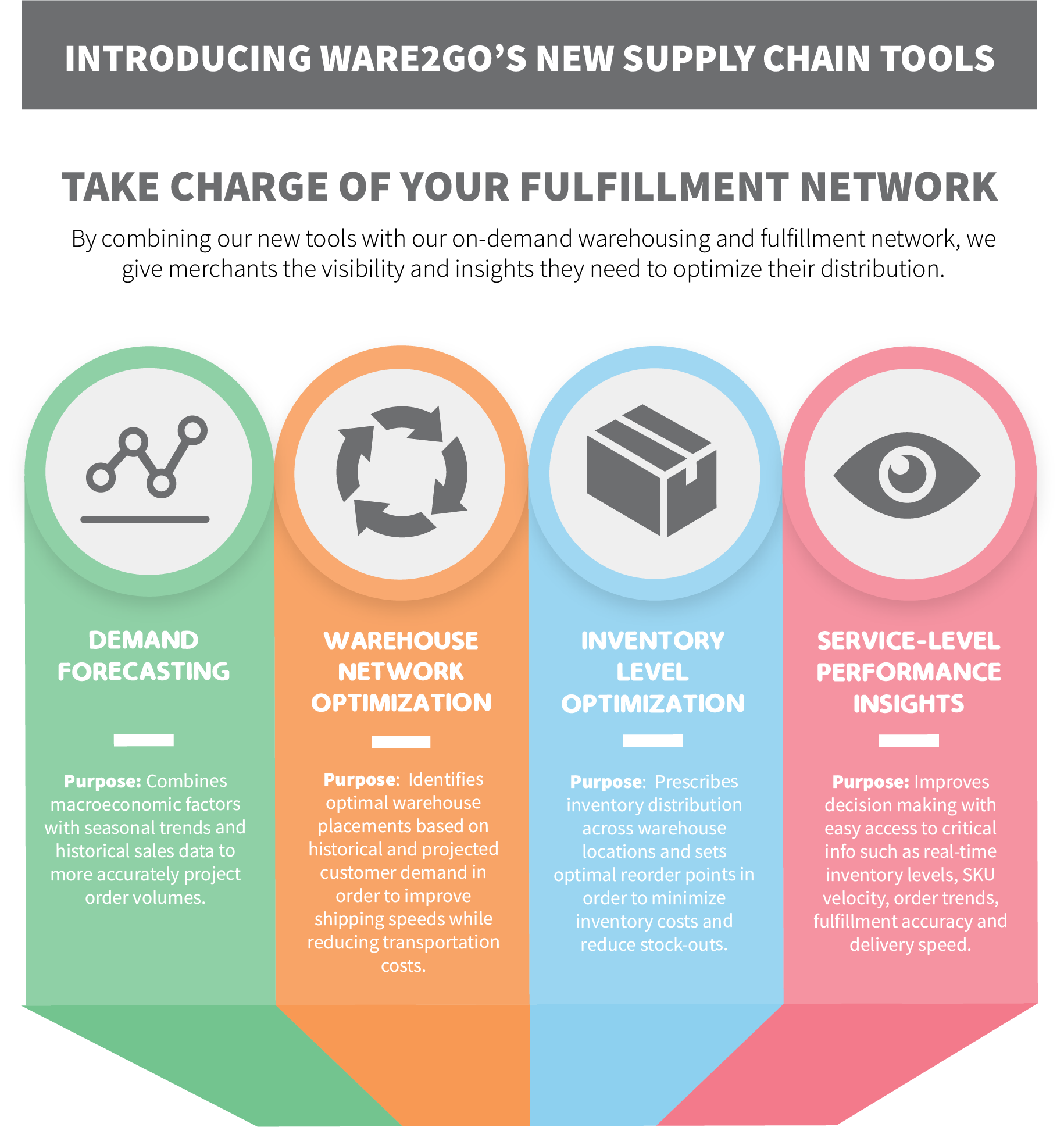 Ware2Go's new supply chain tools for merchants to optimize their distribution efficiency