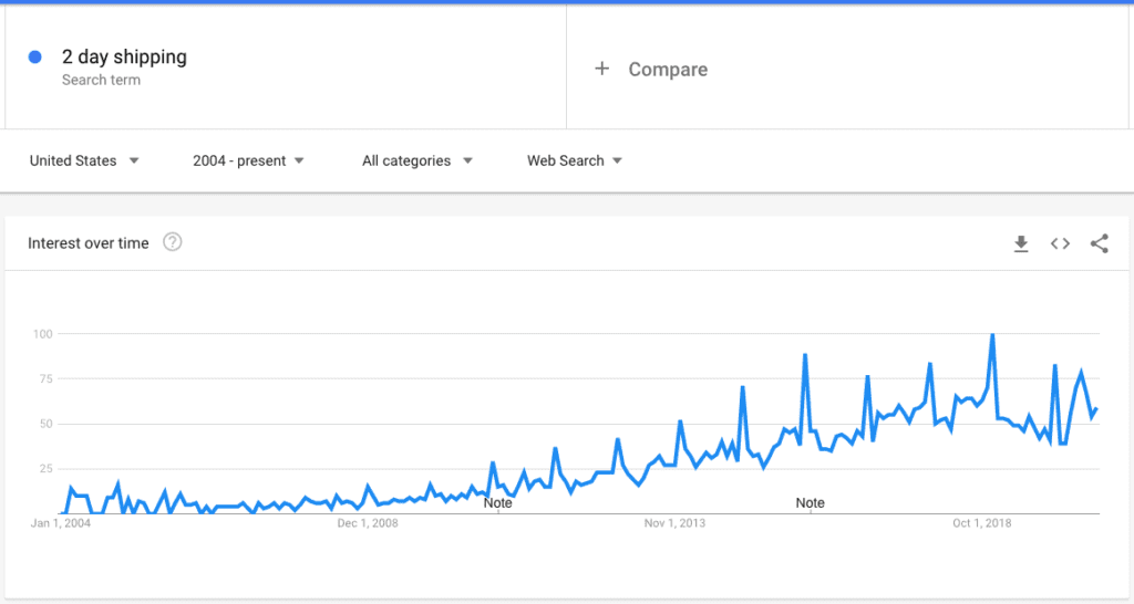 "google search trends for ""2 day shipping"" have spiked from 2004"