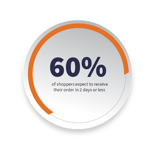 60% of shoppers expecting to receive their orders in 2 days or less