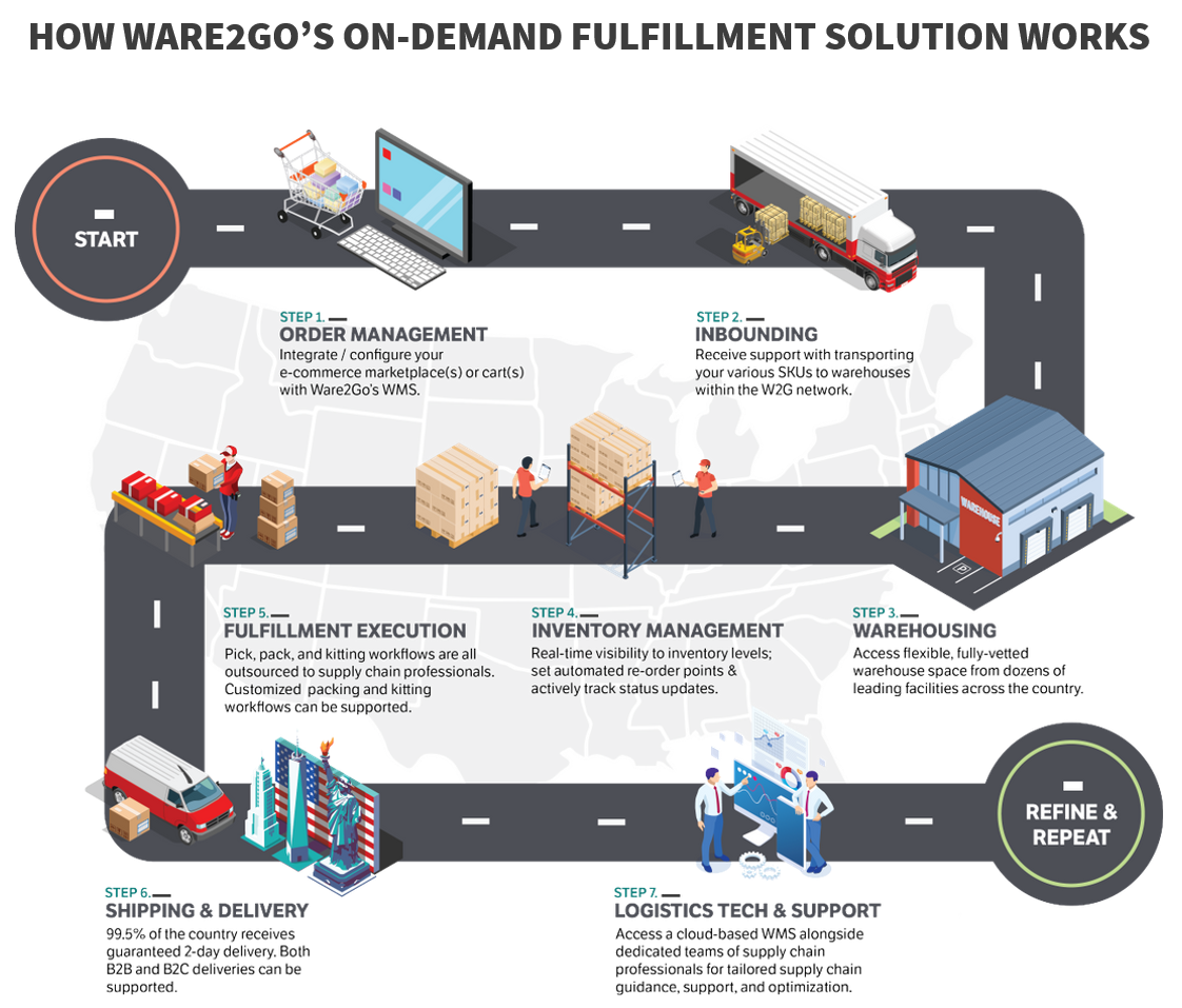 How Ware2Go's on-demand warehousing and fulfillment solution works