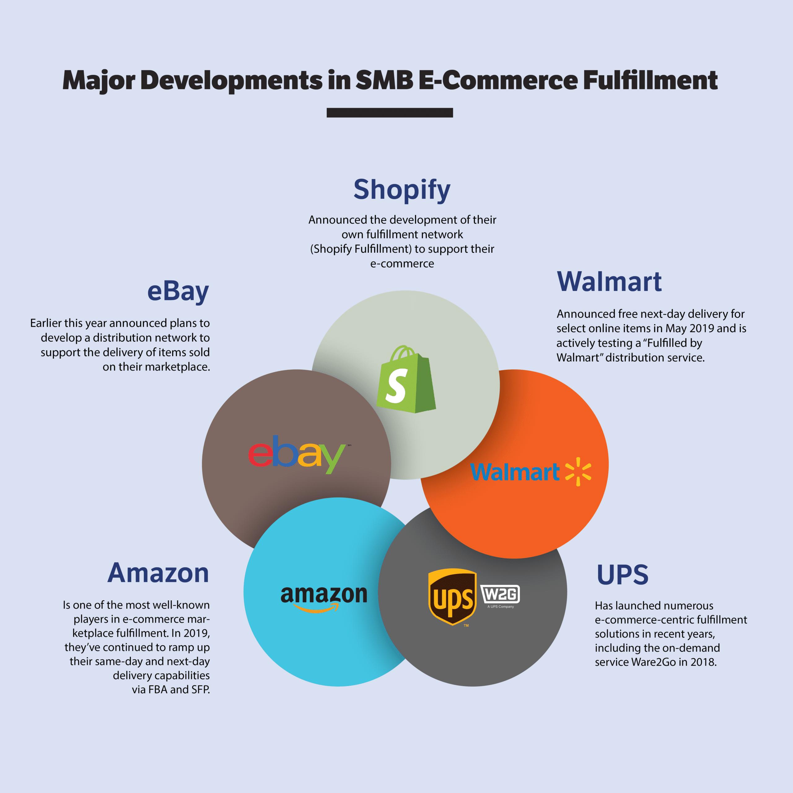 Major 2018-2019 developments in e-commerce fulfillment