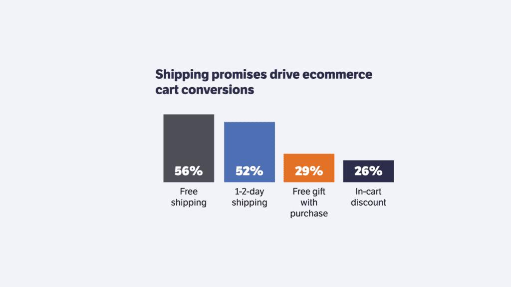 BFCM Cart Conversion Drivers 56 percent free shipping 52 percent 2 day shipping, 29 percent gift, 26 percent discount