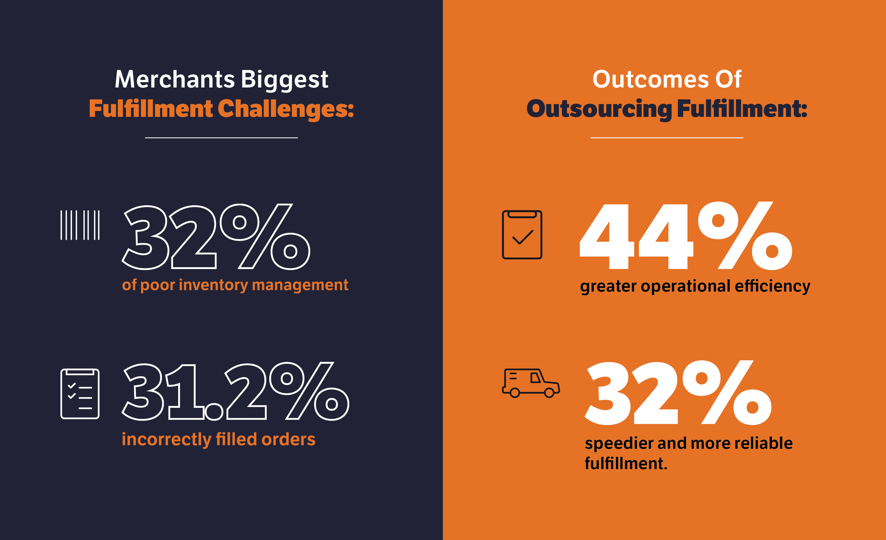 Challenges: 32% Inventory management, 31.2% Incorrect orders. Outsourced: 44% efficiency, 32% fast, reliable fulfillment