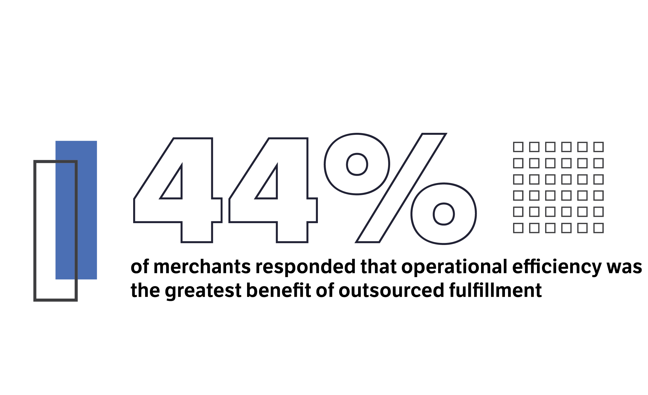 44% of merchants cited operational efficiency as the greatest benefit to outsourced order fulfillment