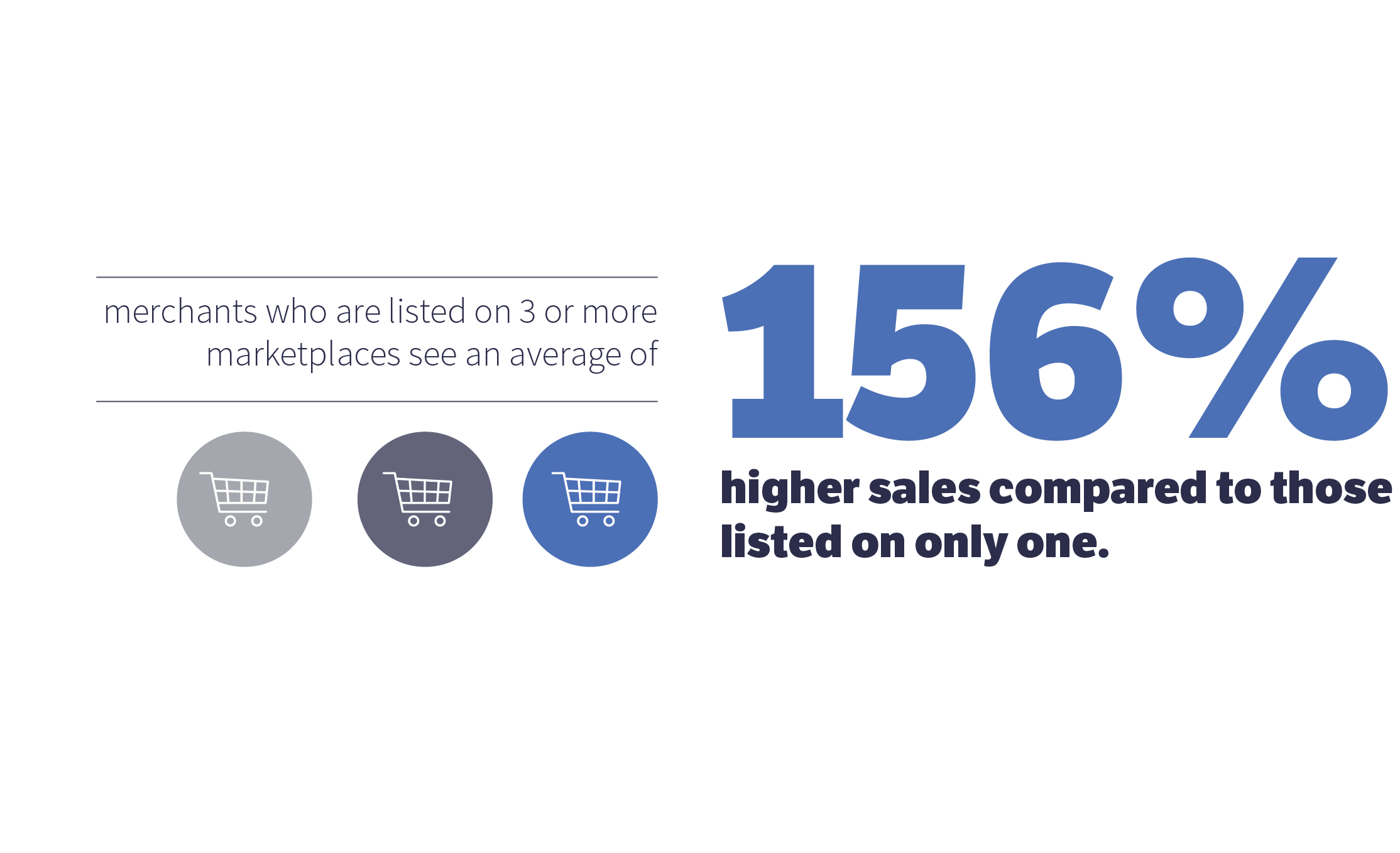 merchants listed on 3 or more marketplaces make 156% more sales than those listed on one