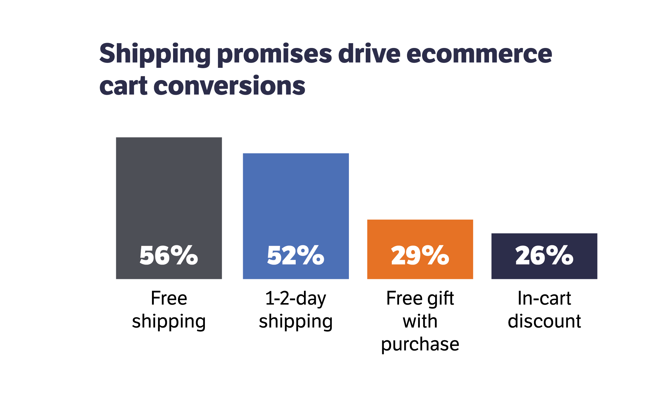 Cart conversions driven by free shipping (56%), 2 day shipping (52%), free gift (29%), and discount (26%)