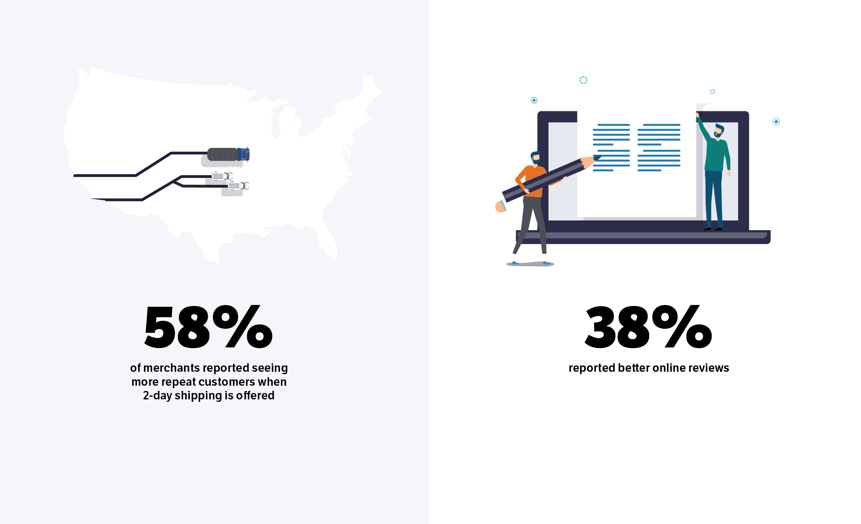 58% of merchants see more repeat customers with 2-day shipping, 38% see better online reviews