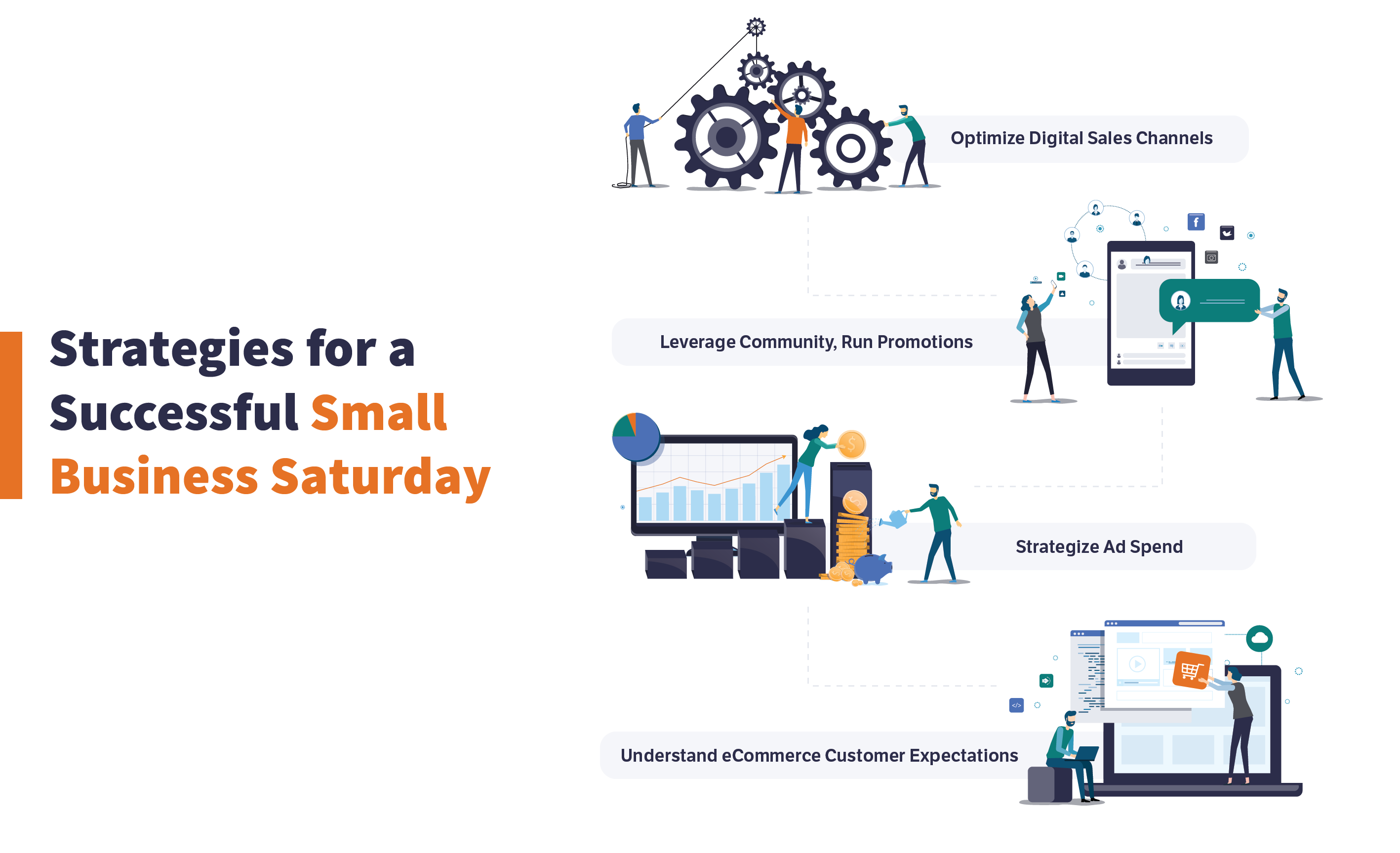 Optimize digital sales channels, leverage community, strategize ad spend, understand ecommerce expectaions