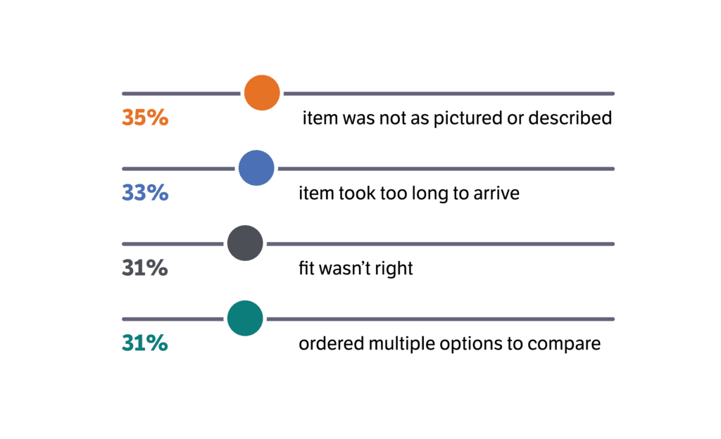 Returns Processing 33% not as pictured, 33% too long to ship, 31% fit, 31% ordered multiple options