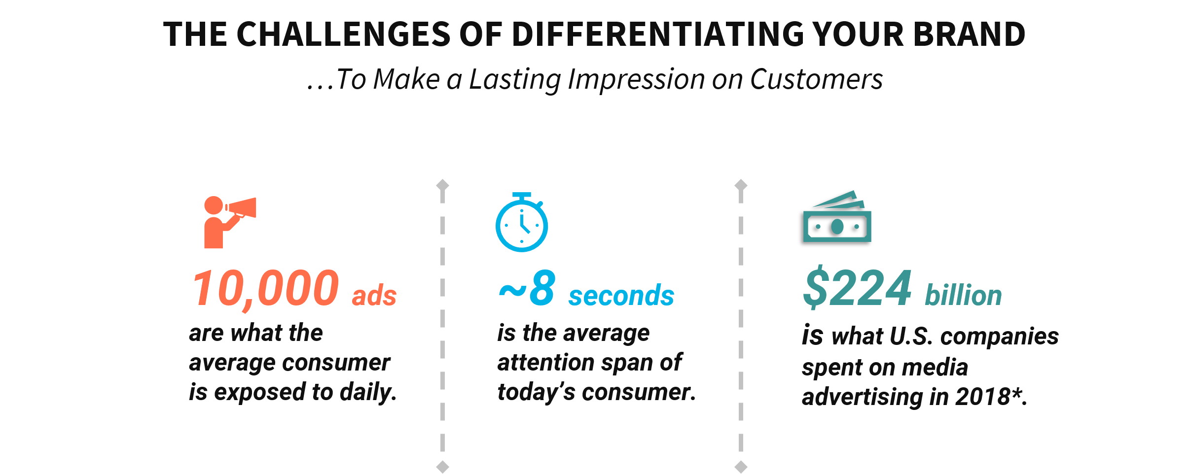 The top marketing and branding challenges for merchants