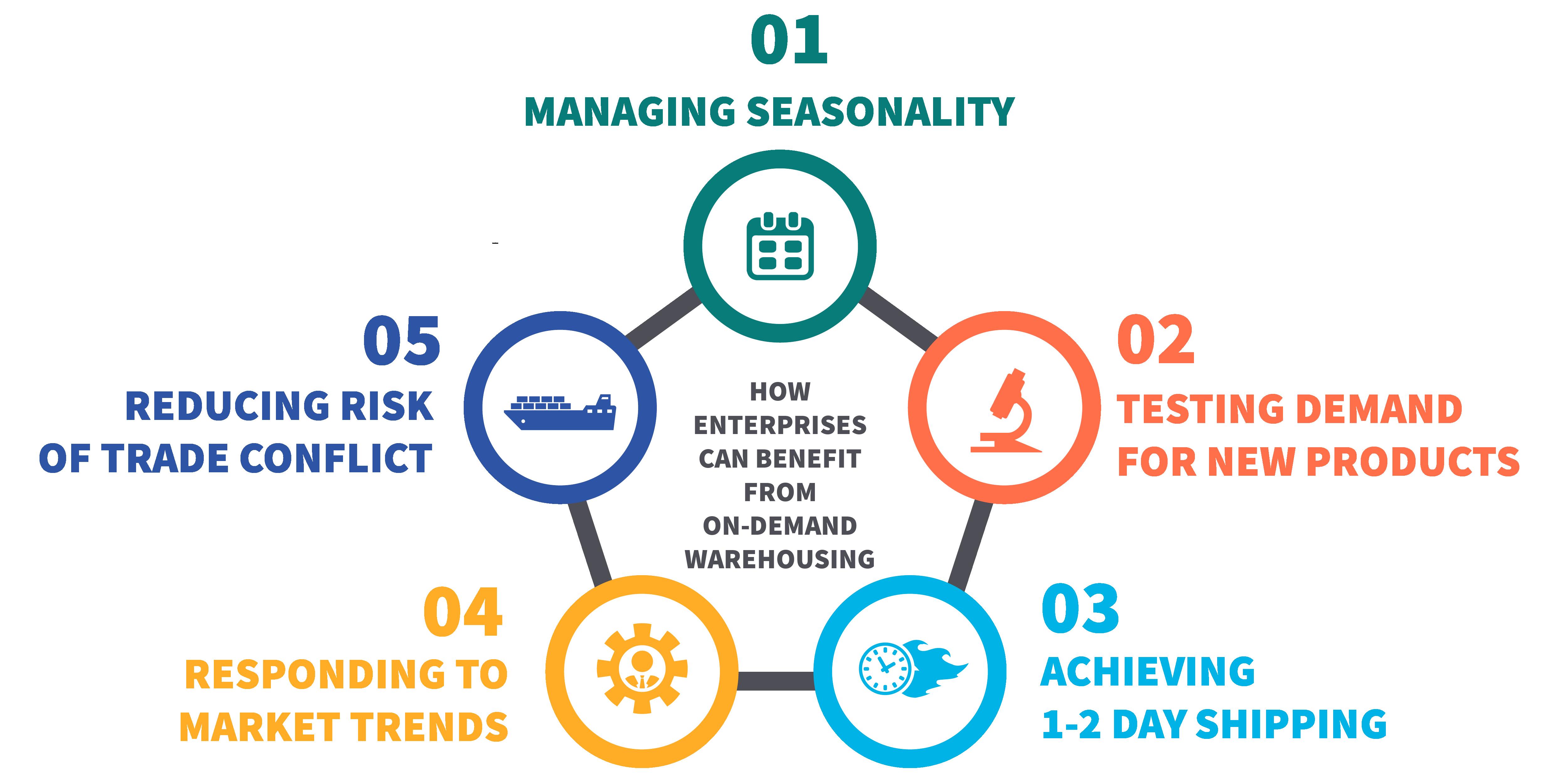 Enterprise use cases for on-demand warehousing