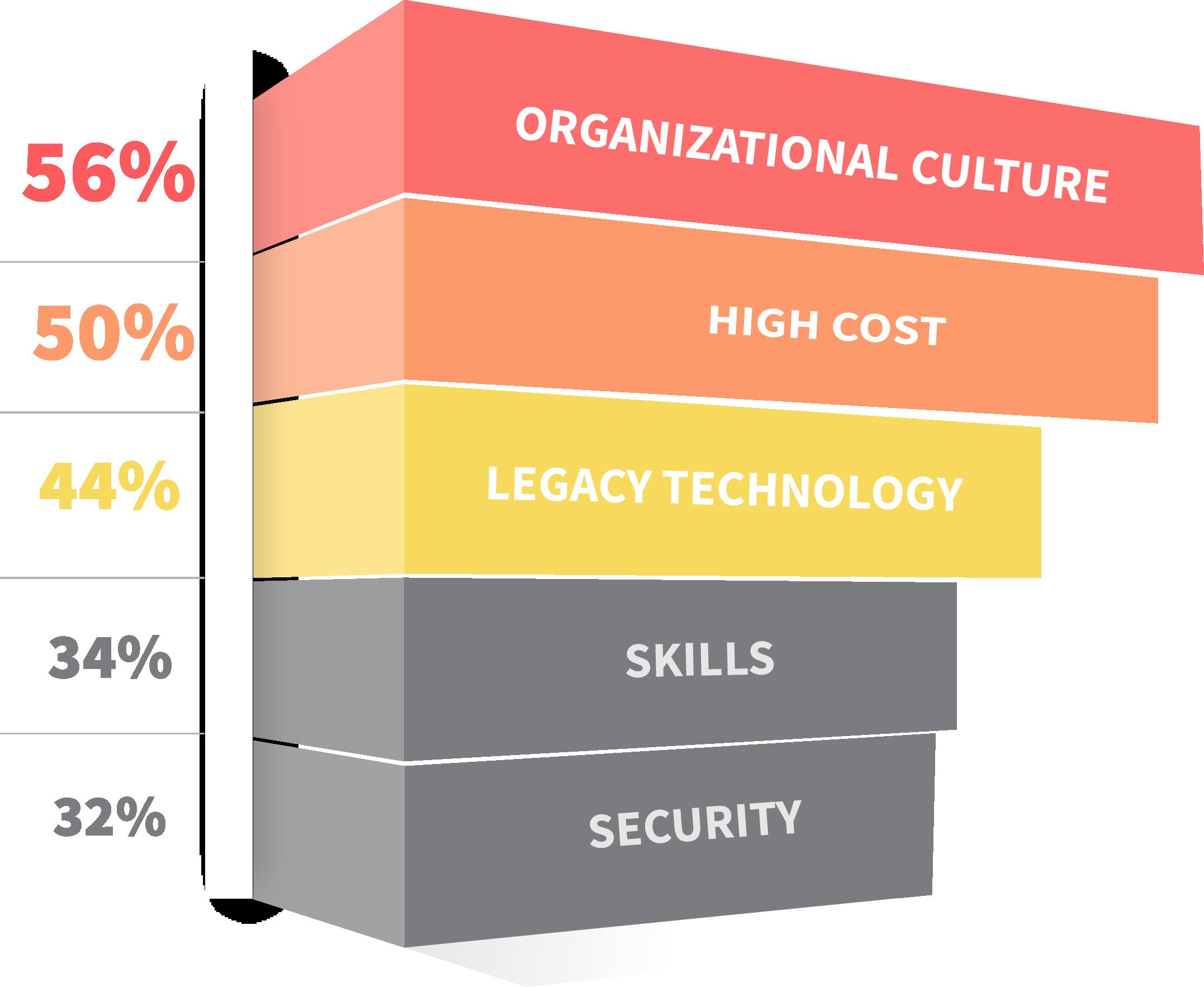 Top enterprise challenges to digital transformation