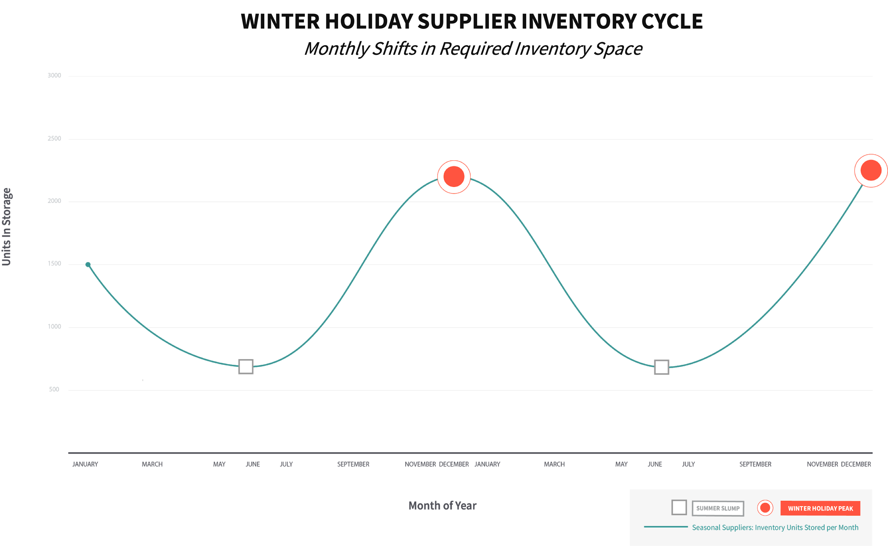 How seasonal inventory can shift by month