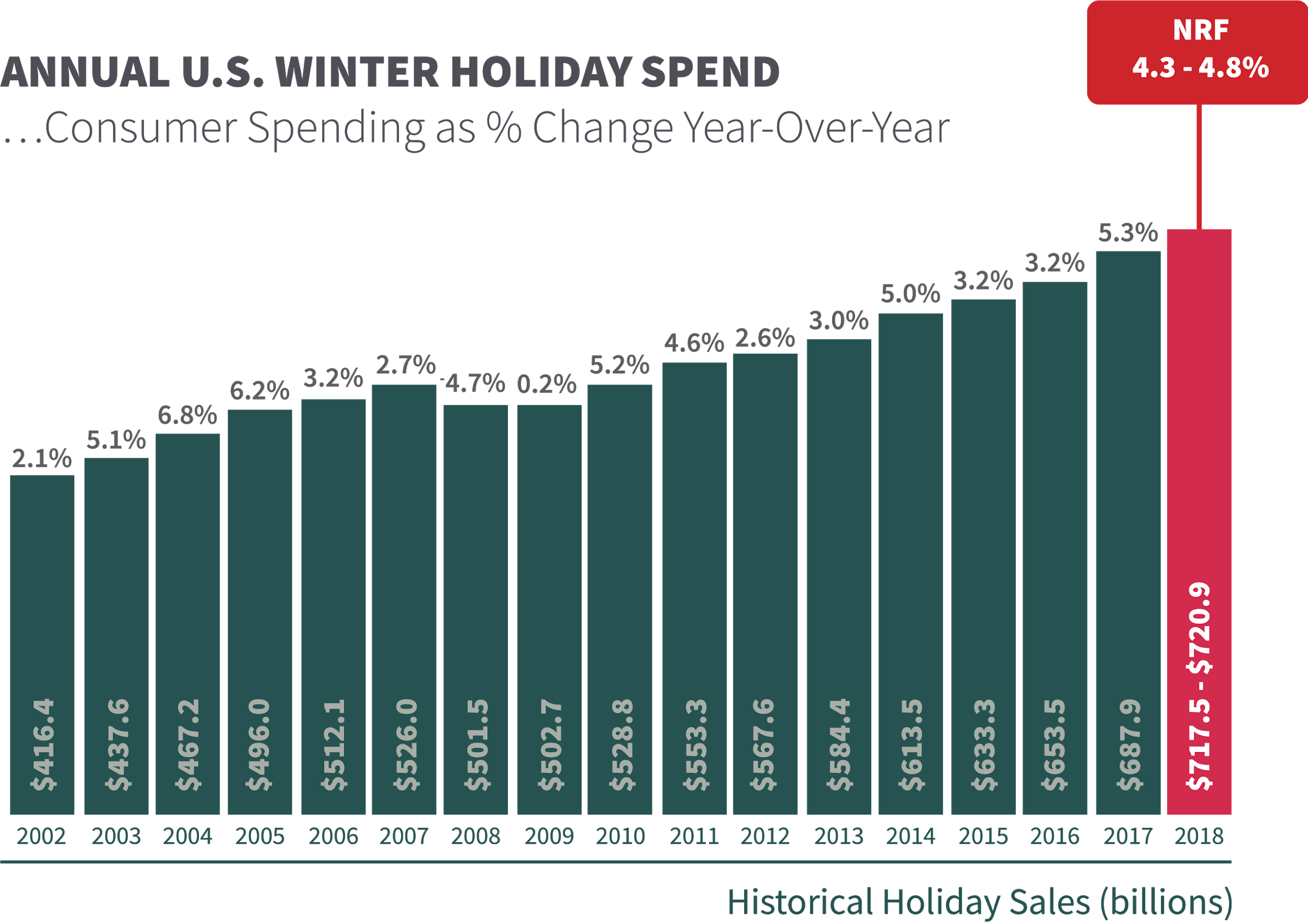 Annual growth in U.S. consumer winter holiday spend