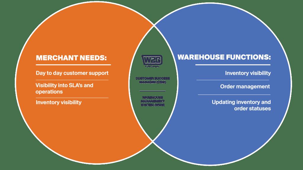nationwide warehouse