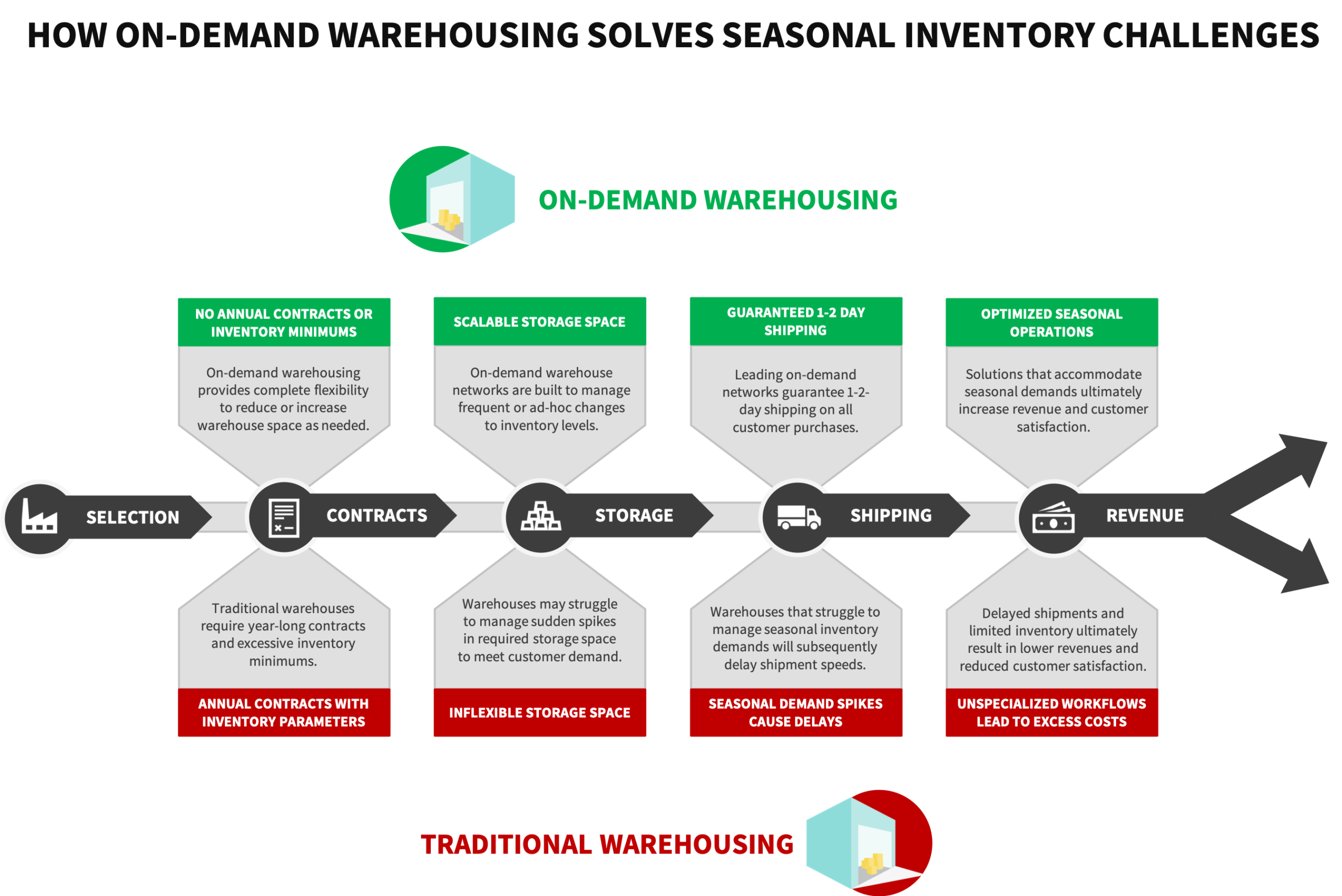 How on-demand warehousing compares to traditional warehousing for seasonal inventory